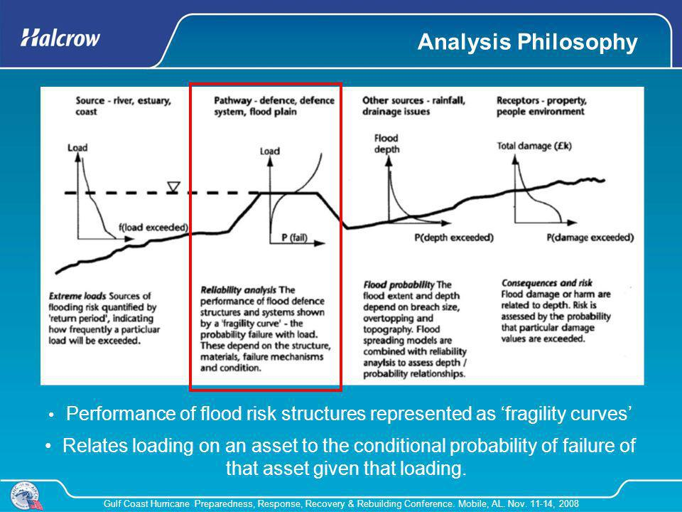 Performance of flood risk structures represented as 'fragility curves'