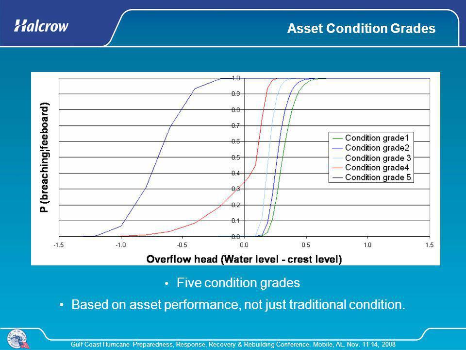 Asset Condition Grades
