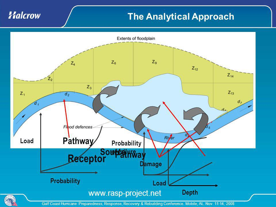 Receptor The Analytical Approach Pathway Source Pathway