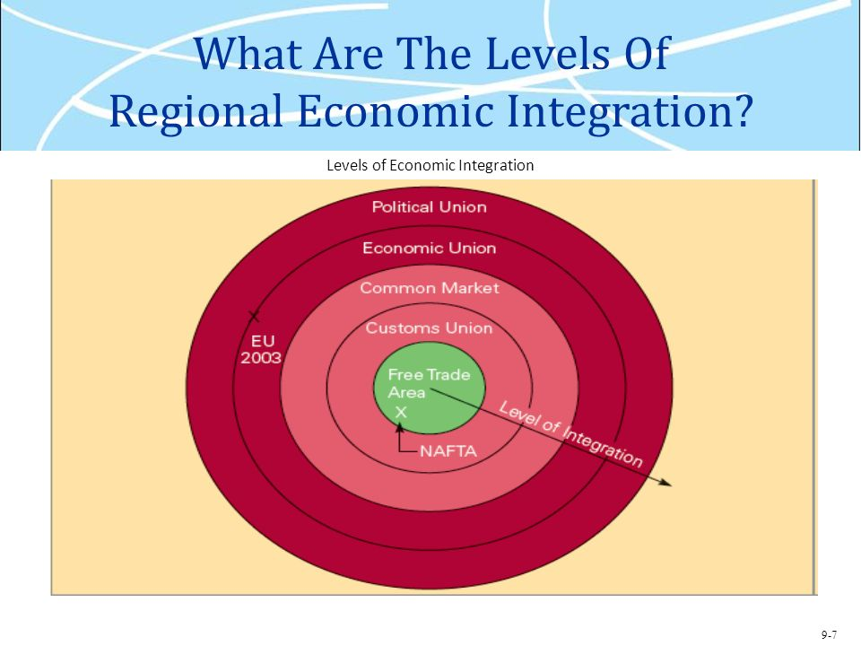 an introduction to regional economic integration Regional economic integration in asia: the track record and prospects by razeen sally razeen sally (razeensally@ecipeorg) is director.