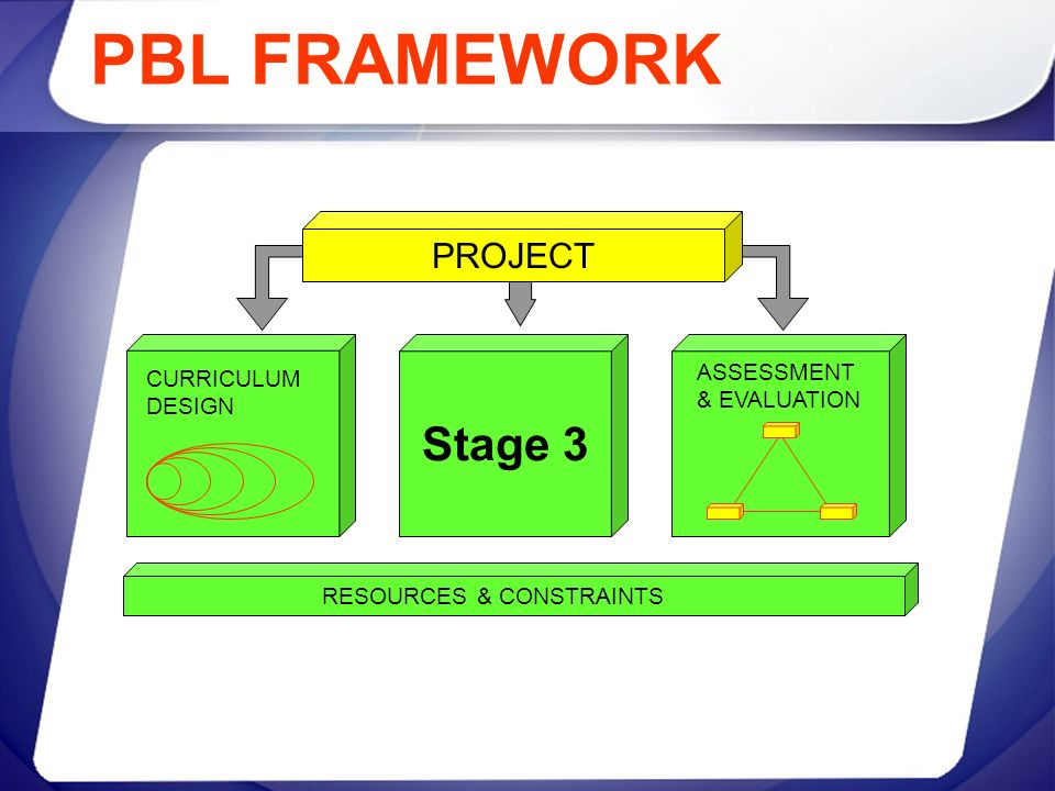 PBL FRAMEWORK Stage 3 PROJECT ASSESSMENT CURRICULUM & EVALUATION