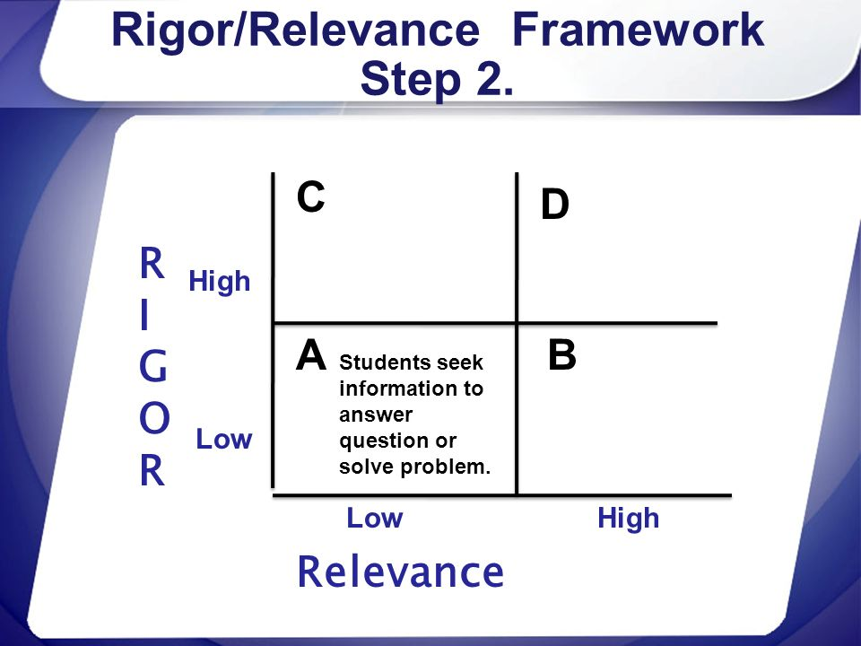 Rigor/Relevance Framework Step 2.