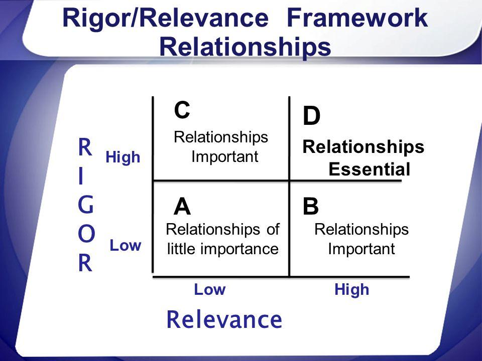 Rigor/Relevance Framework Relationships