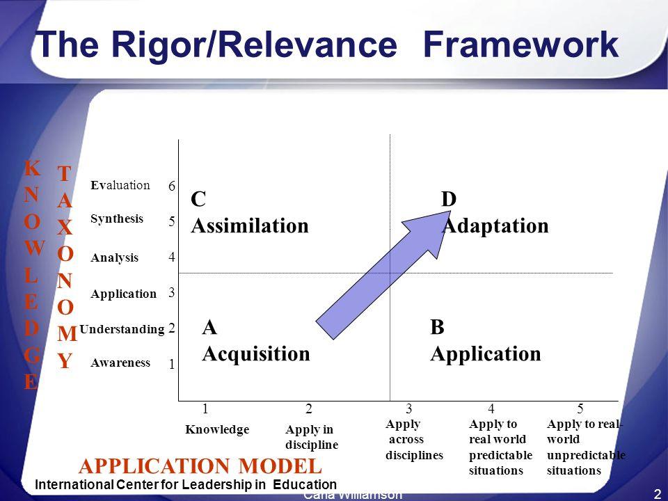 The Rigor/Relevance Framework