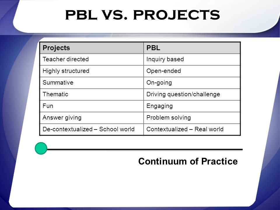 pbl vs. projects Continuum of Practice Projects PBL Teacher directed