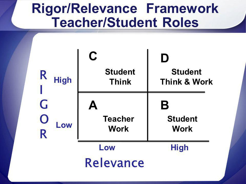 Rigor/Relevance Framework Teacher/Student Roles