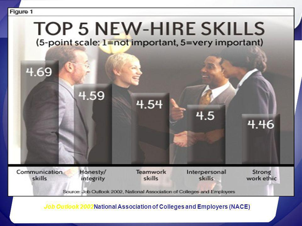 Job Outlook 2002National Association of Colleges and Employers (NACE)