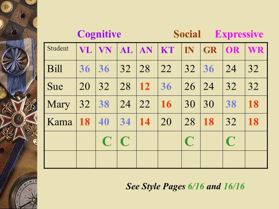 Cognitive Social Expressive