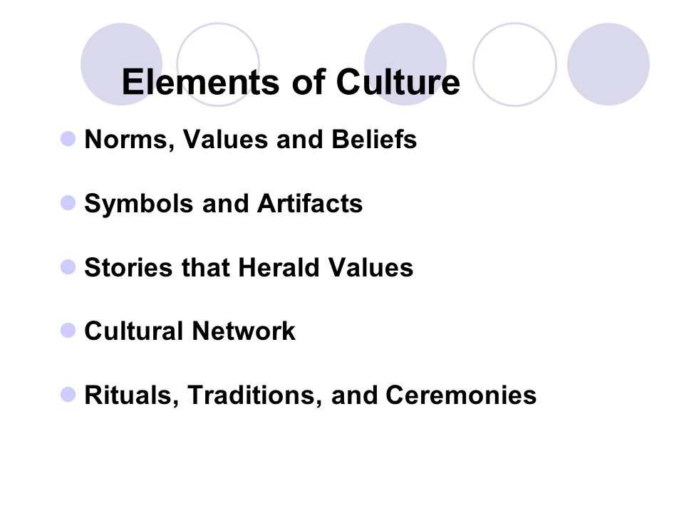 Elements of Culture Norms, Values and Beliefs Symbols and Artifacts
