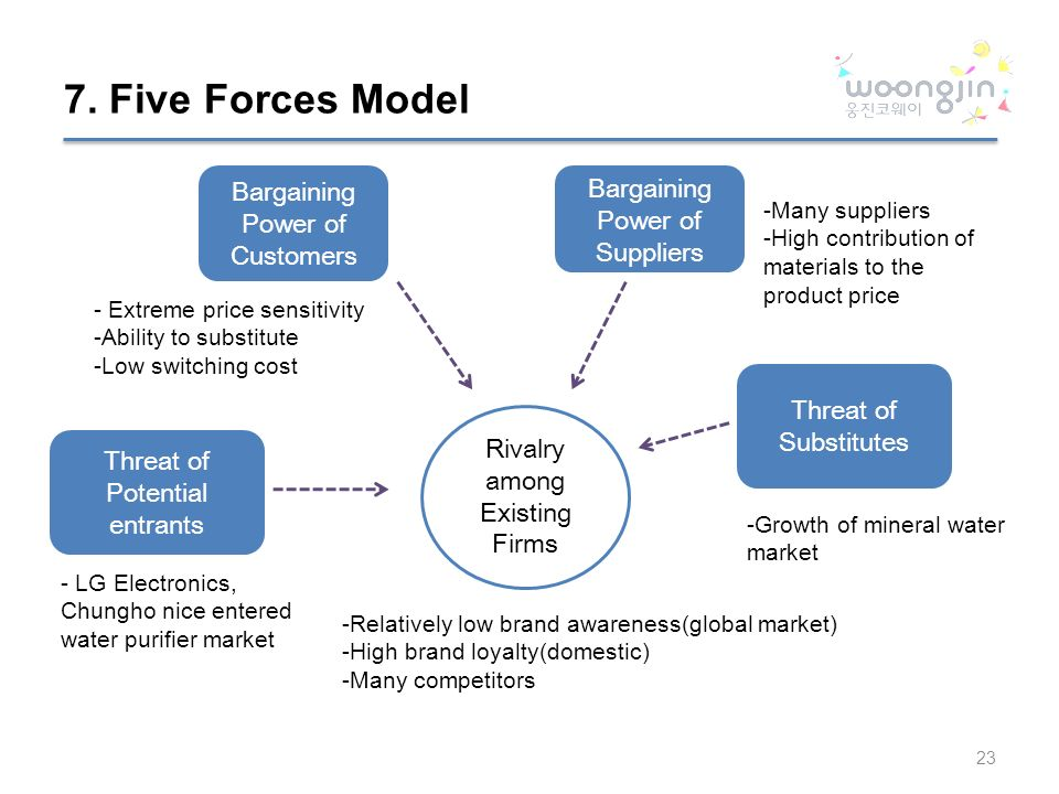 bargaining power model A five forces analysis (porter's model) of microsoft corporation shows that competition is the external factor with the highest intensity in the computer technology.