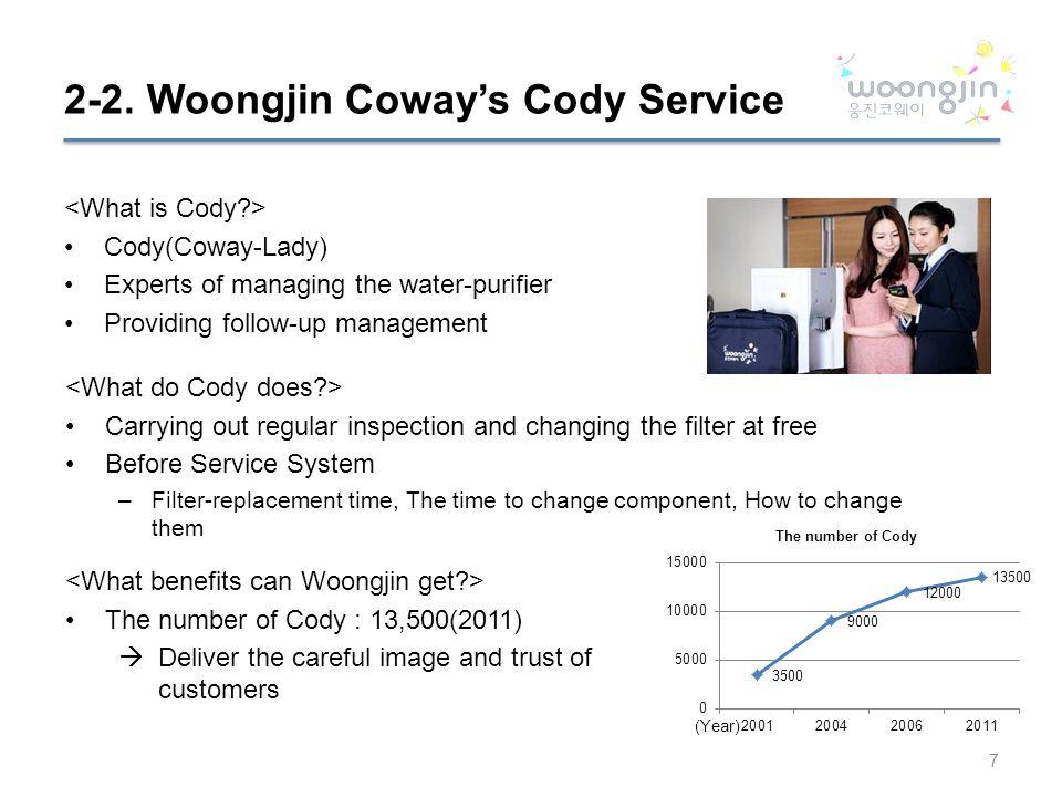 Woongjin Coway Water Purifier Ppt Download