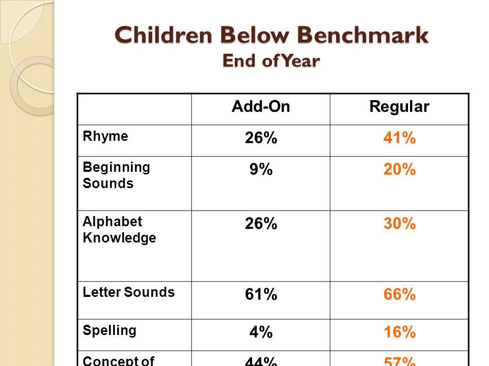 Children Below Benchmark End of Year