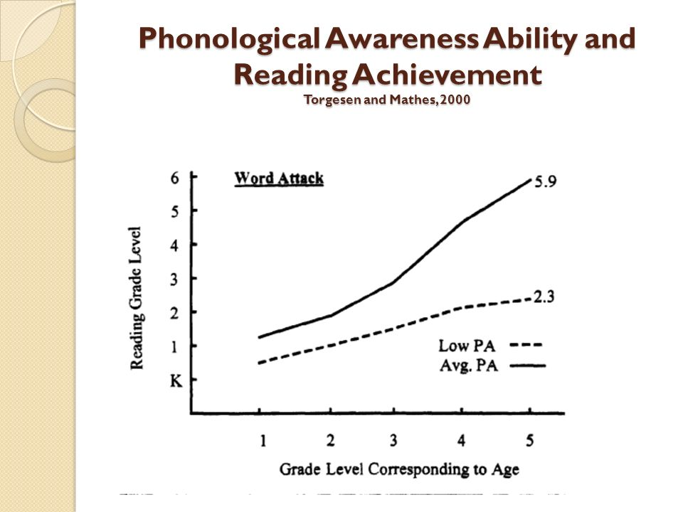 Phonological Awareness Ability and Reading Achievement Torgesen and Mathes, 2000