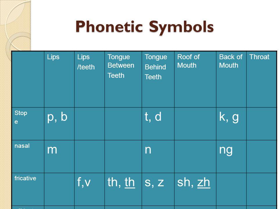 Phonetic Symbols p, b t, d k, g m n ng f,v th, th s, z sh, zh ch, j w