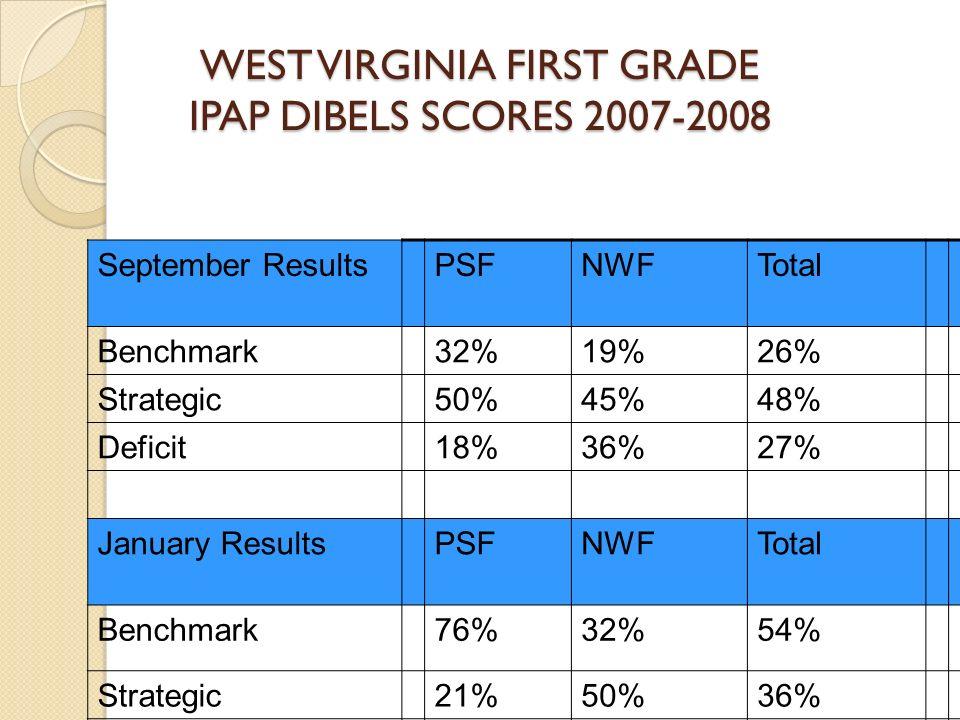 WEST VIRGINIA FIRST GRADE IPAP DIBELS SCORES 2007-2008