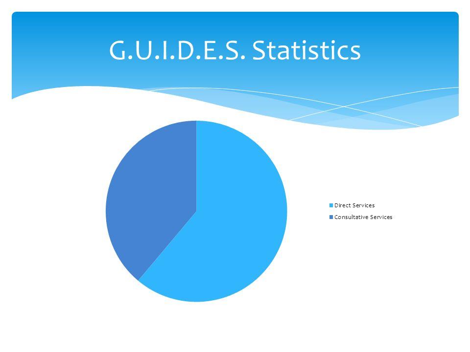 G.U.I.D.E.S. Statistics