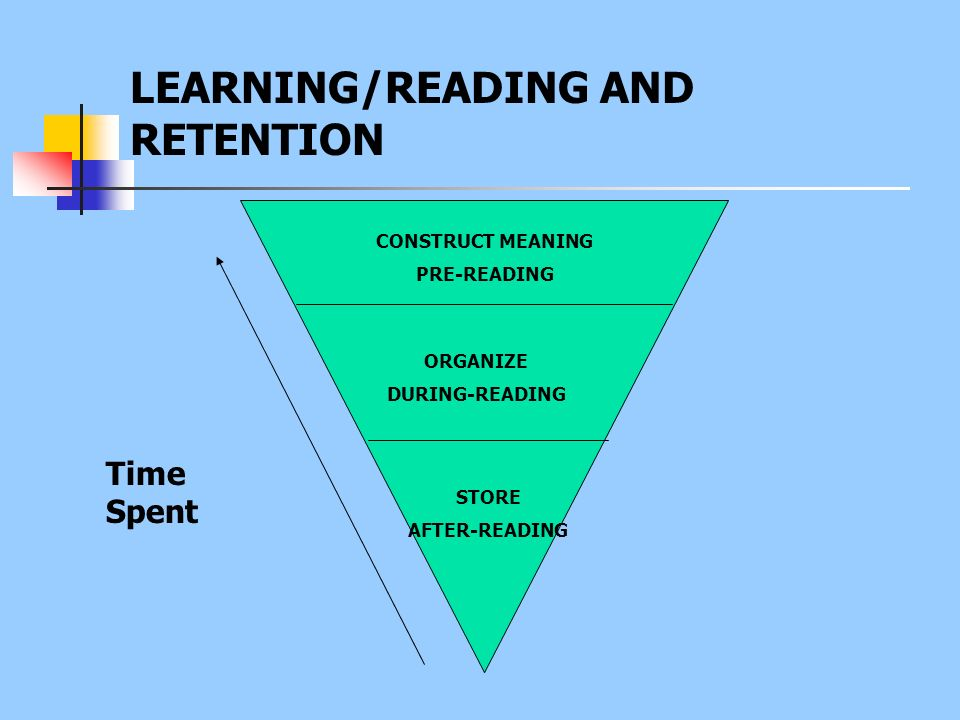 LEARNING/READING AND RETENTION