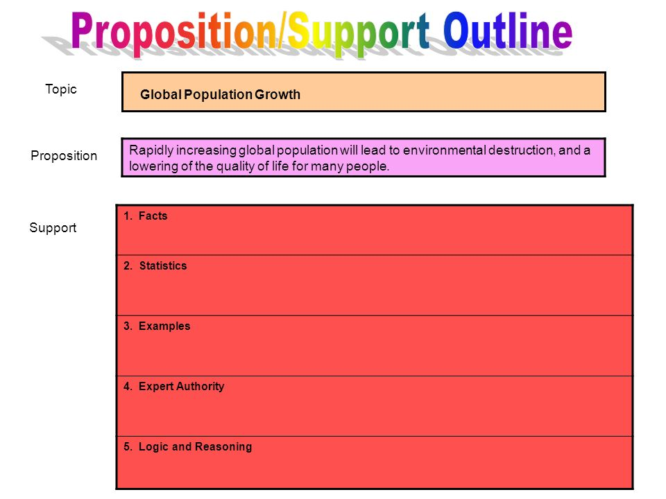 Proposition/Support Outline