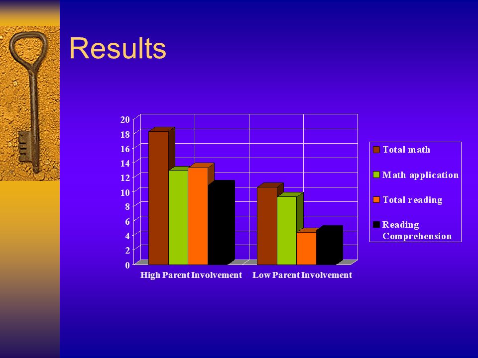 Results High Parent Involvement Low Parent Involvement