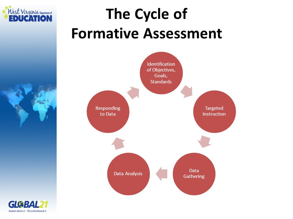 The Cycle of Formative Assessment