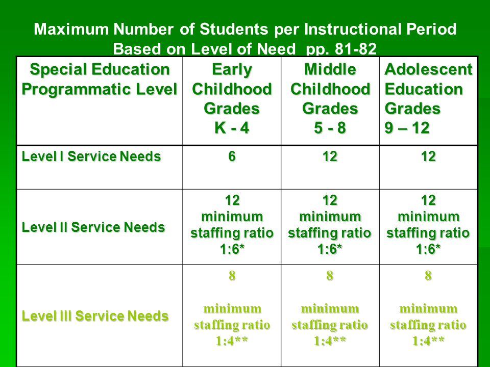Maximum Number of Students per Instructional Period