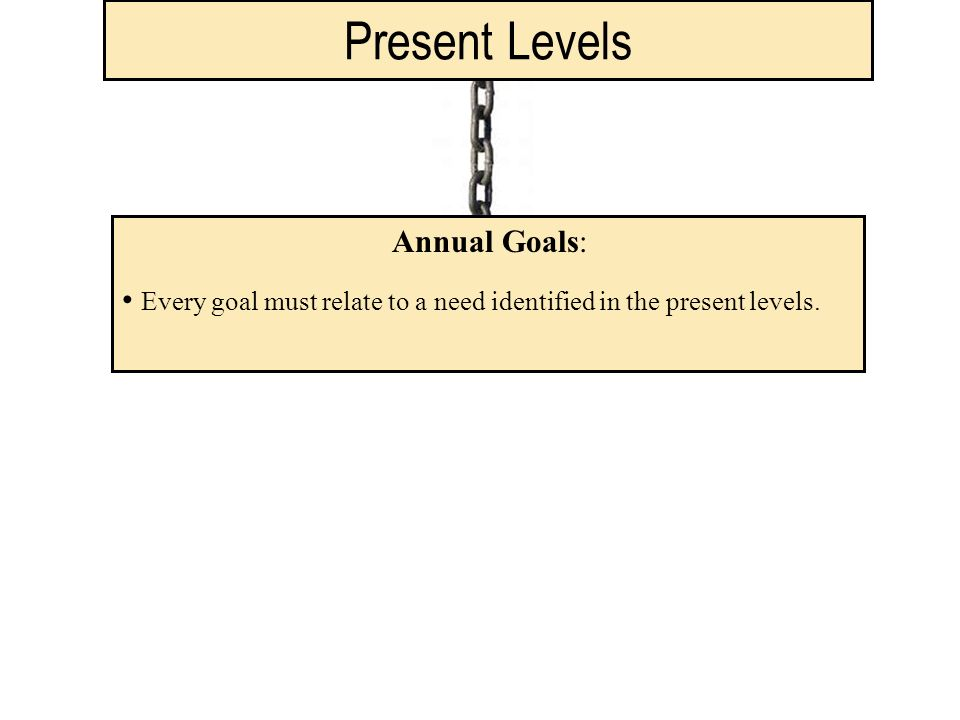 Present Levels Annual Goals: