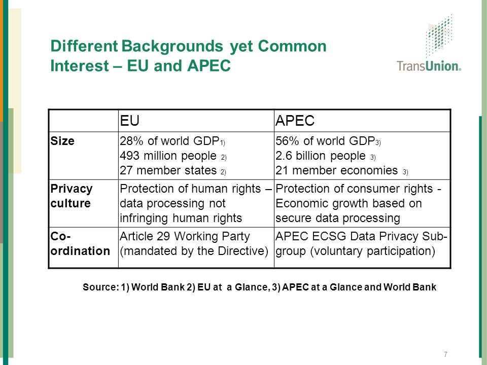 Different Backgrounds yet Common Interest – EU and APEC