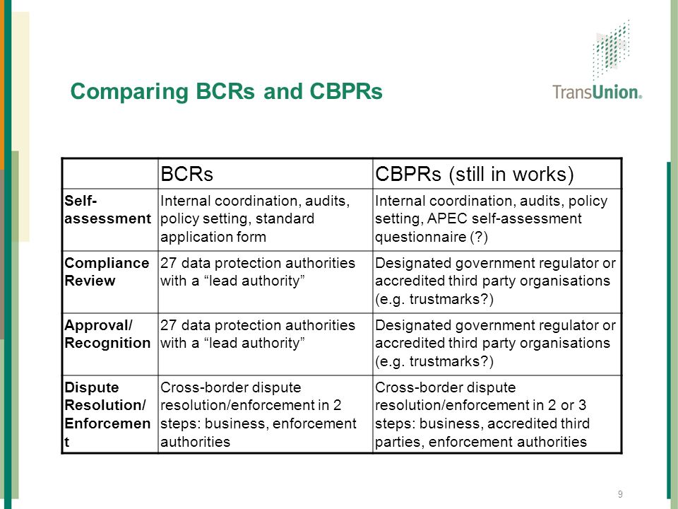 Comparing BCRs and CBPRs