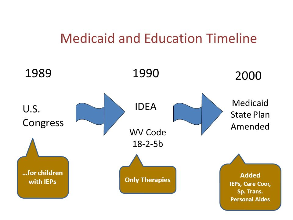 Medicaid and Education Timeline