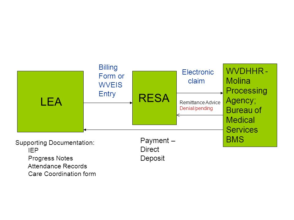 RESA WVDHHR - Molina Processing Agency; LEA Bureau of Medical Services