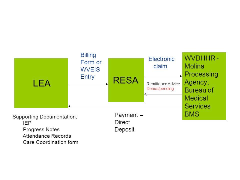 RESA WVDHHR - Molina Processing Agency; LEA Bureau of Medical Services