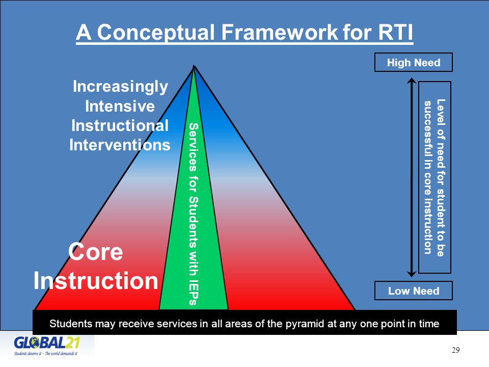 Core Instruction A Conceptual Framework for RTI