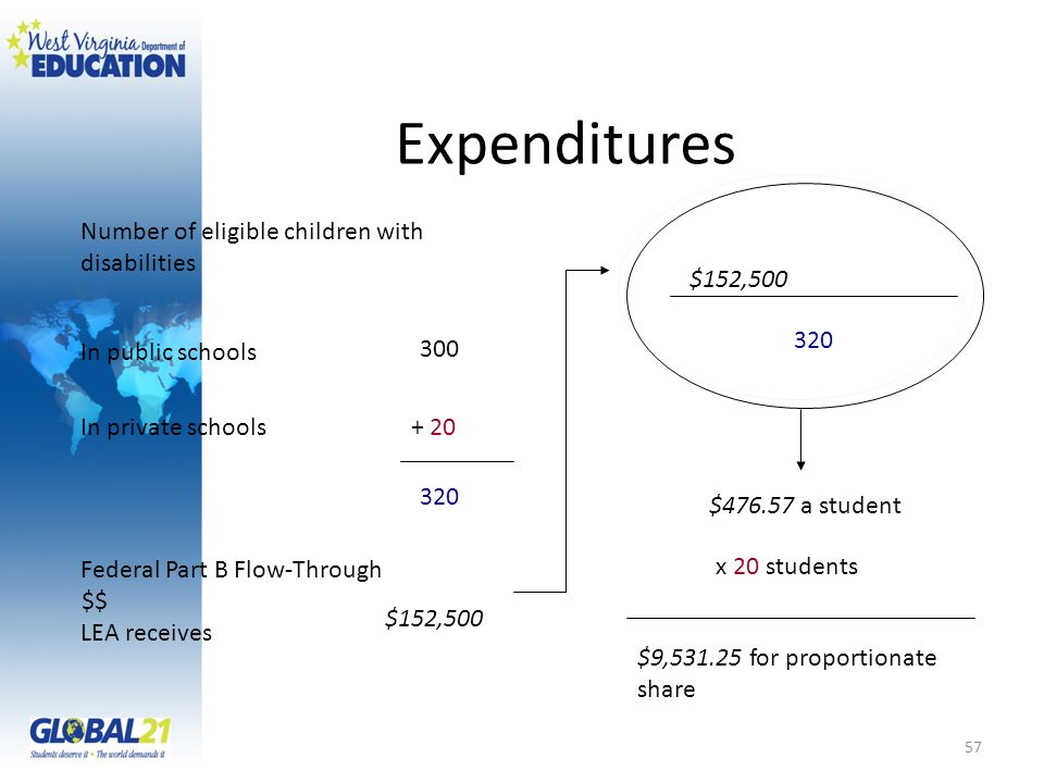 Expenditures Number of eligible children with disabilities $152,500