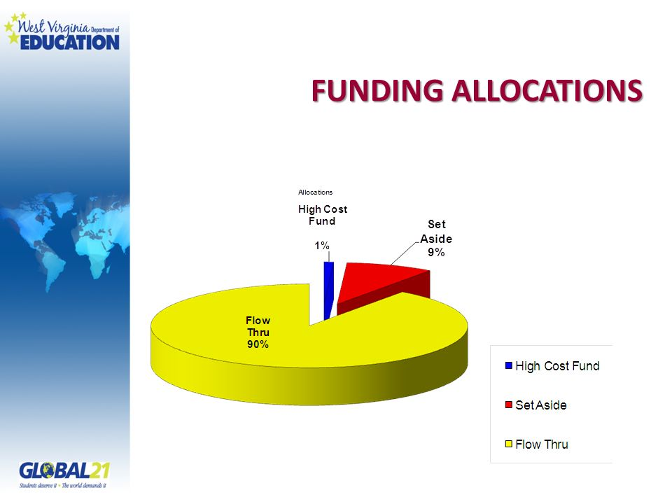 FUNDING ALLOCATIONS