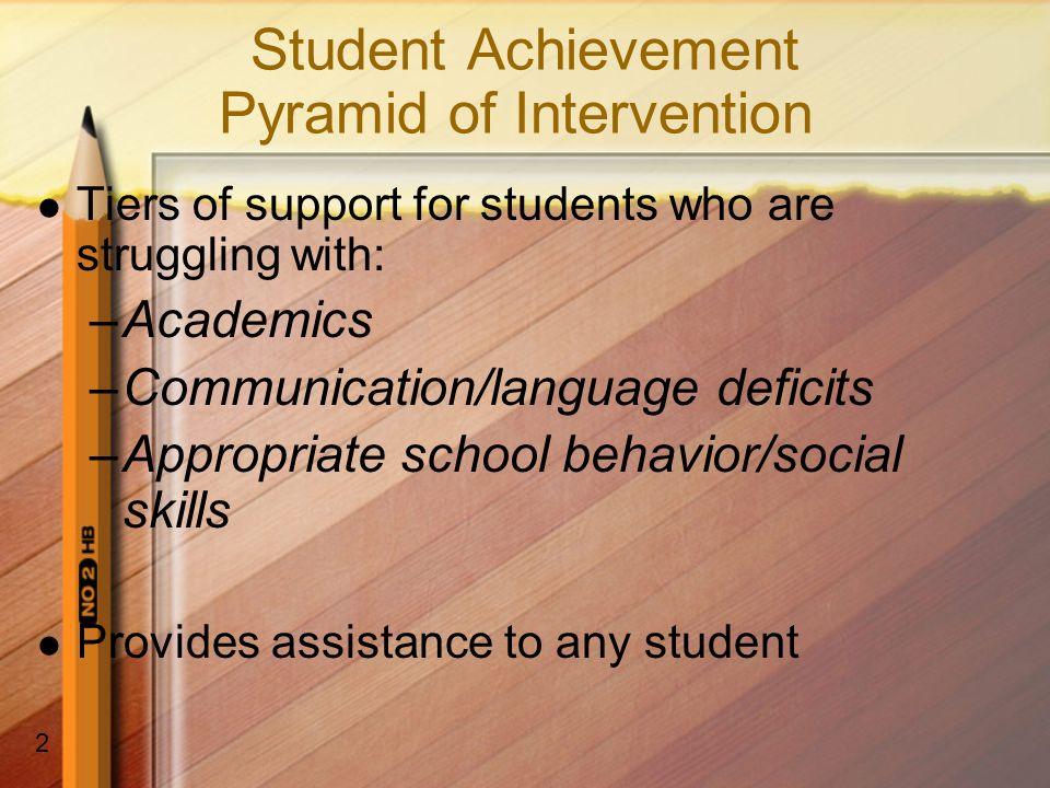 Student Achievement Pyramid of Intervention