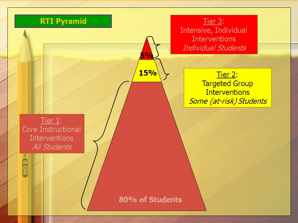 Intensive, Individual Interventions Individual Students
