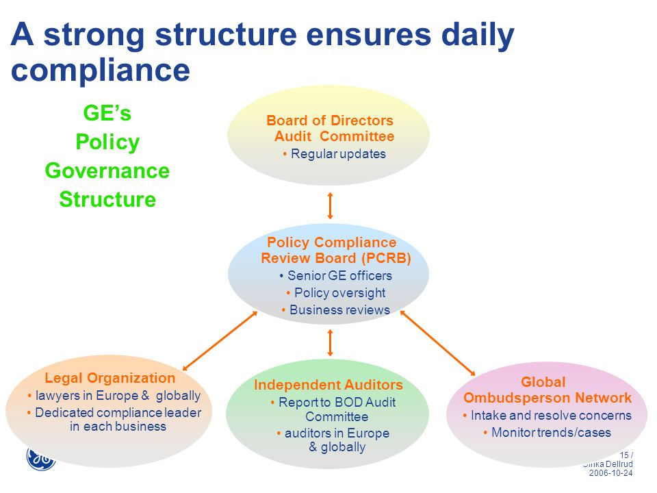 A strong structure ensures daily compliance
