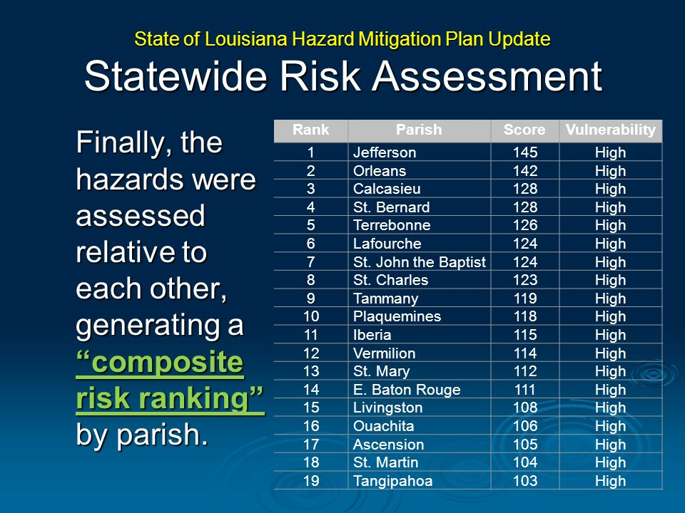 State of Louisiana Hazard Mitigation Plan Update Statewide Risk Assessment