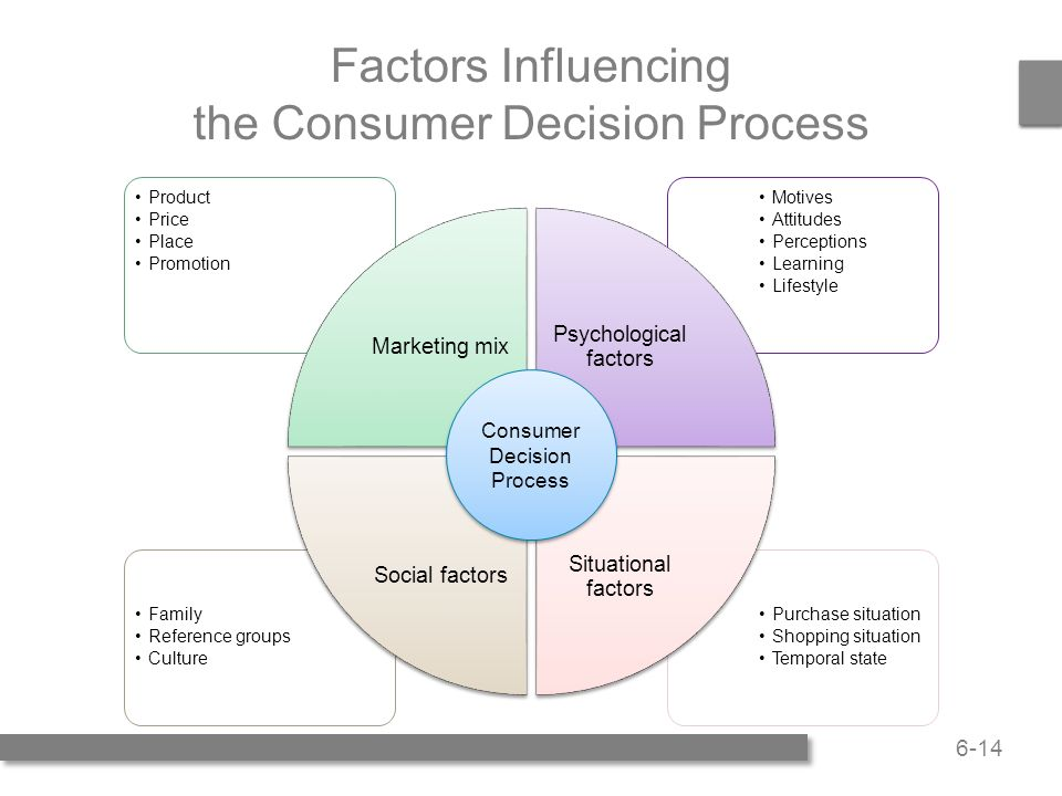 psychological factors influencing consumers attitude to Which factors influence consumers buying the purpose of this study is to identify and analyze factors that influence consumer purchasing attitude, purchase.