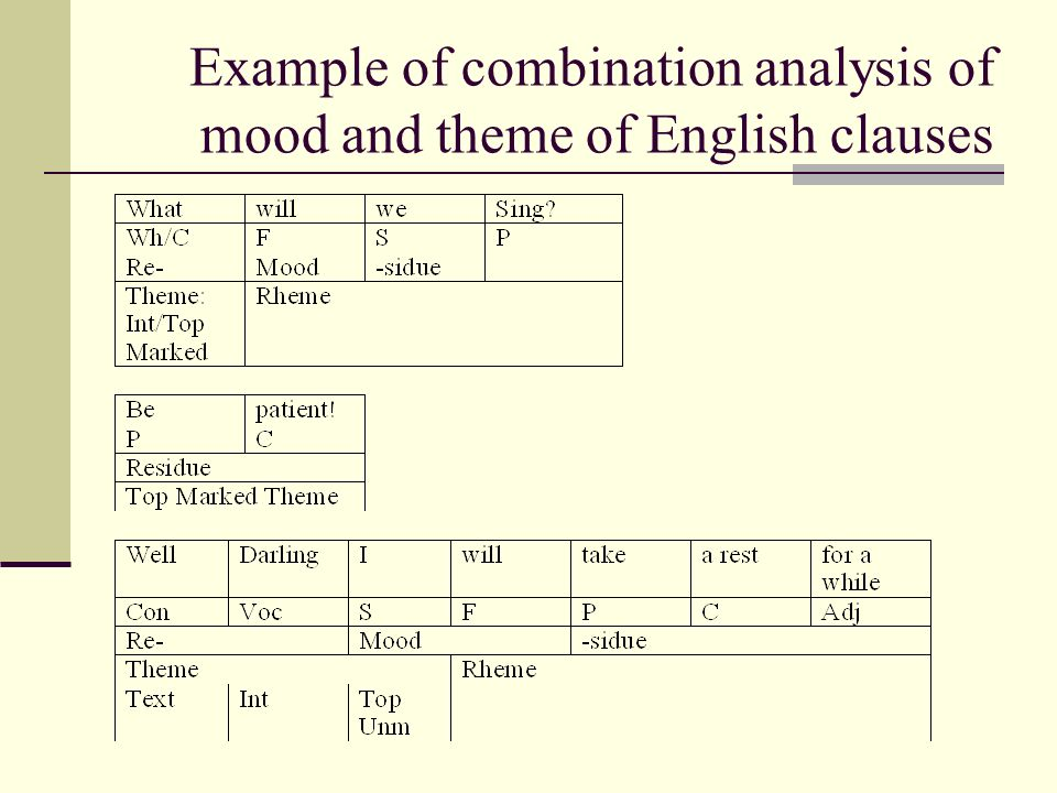 Example of combination analysis of mood and theme of English clauses