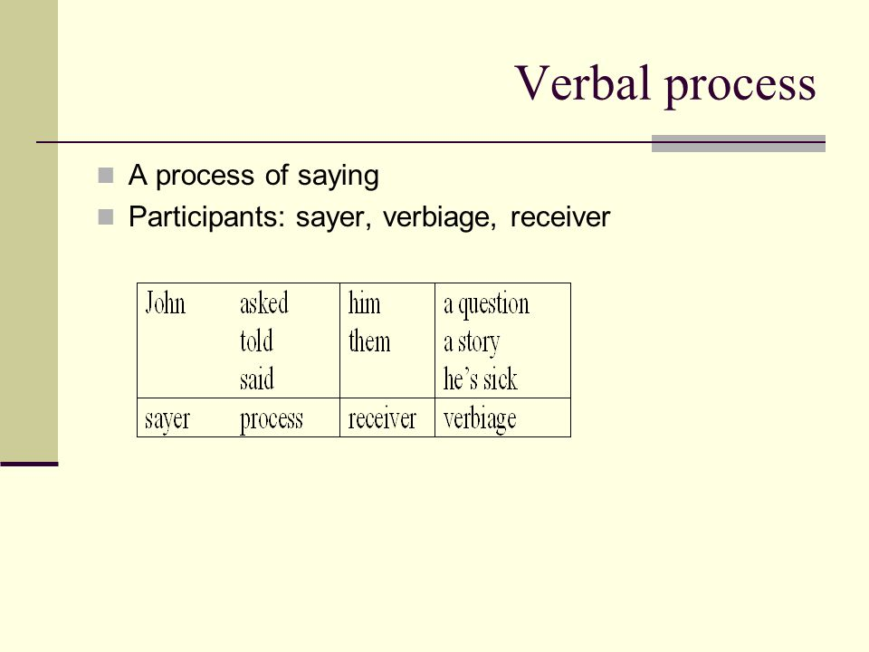 Verbal process A process of saying