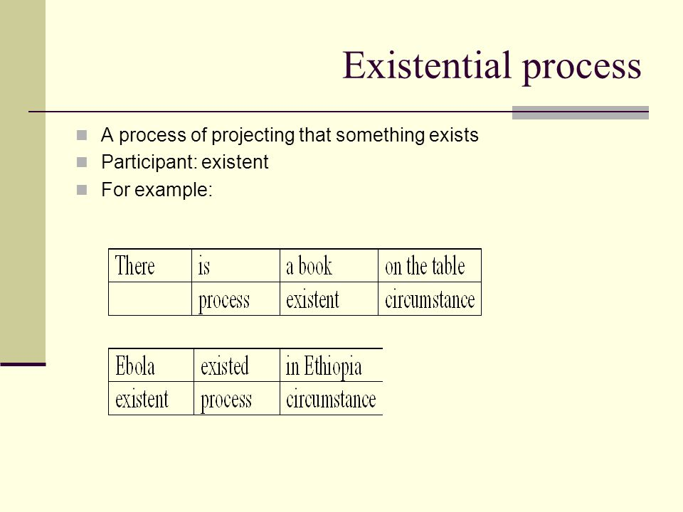Existential process A process of projecting that something exists
