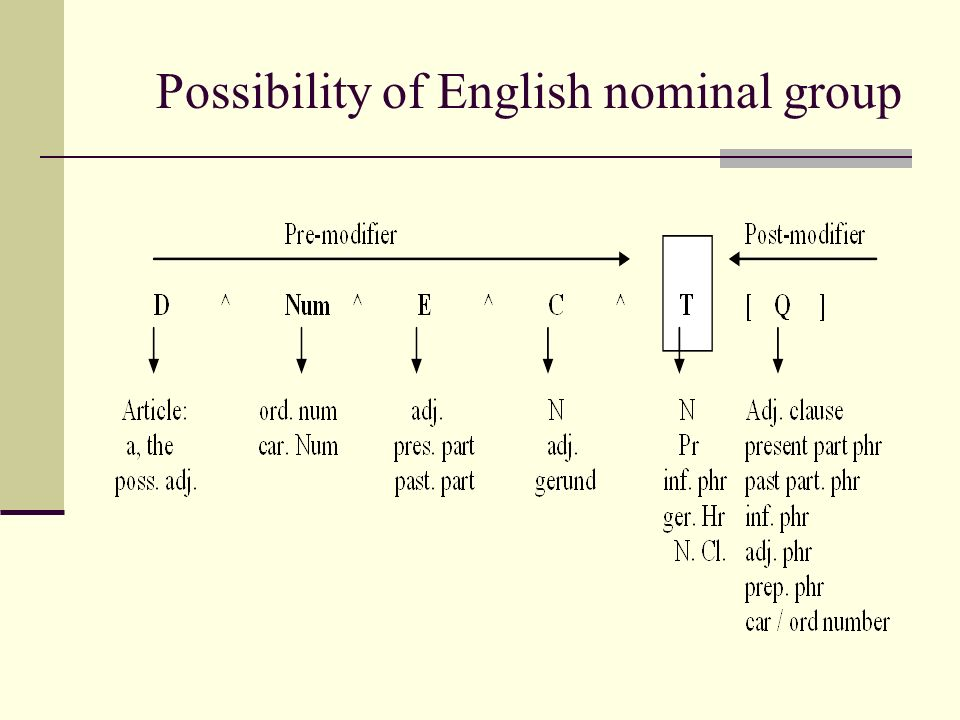 Possibility of English nominal group