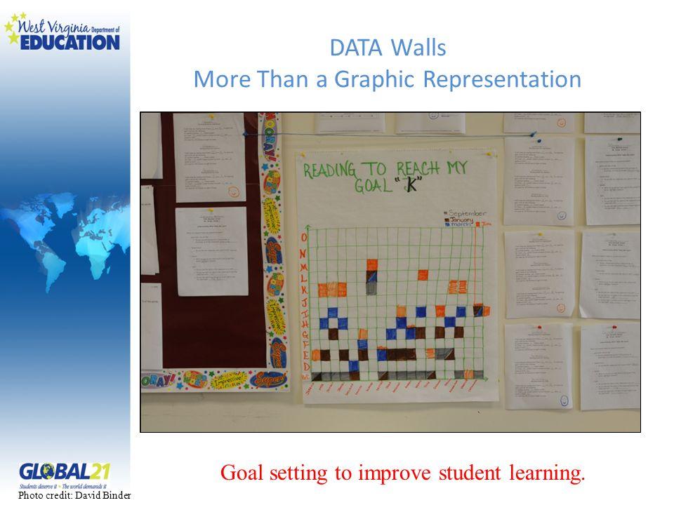 DATA Walls More Than a Graphic Representation
