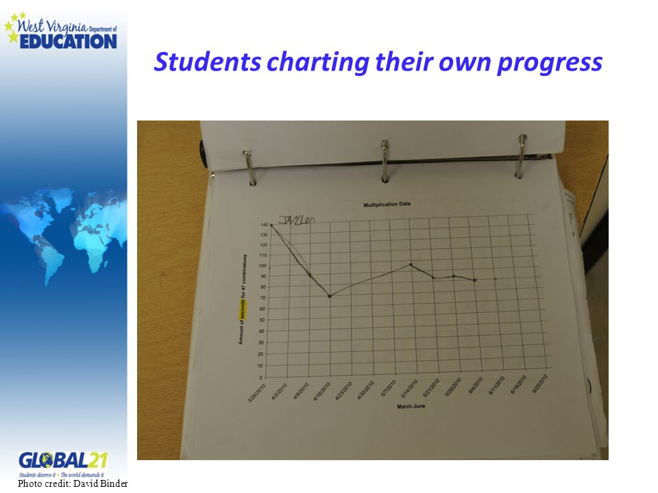 Students charting their own progress