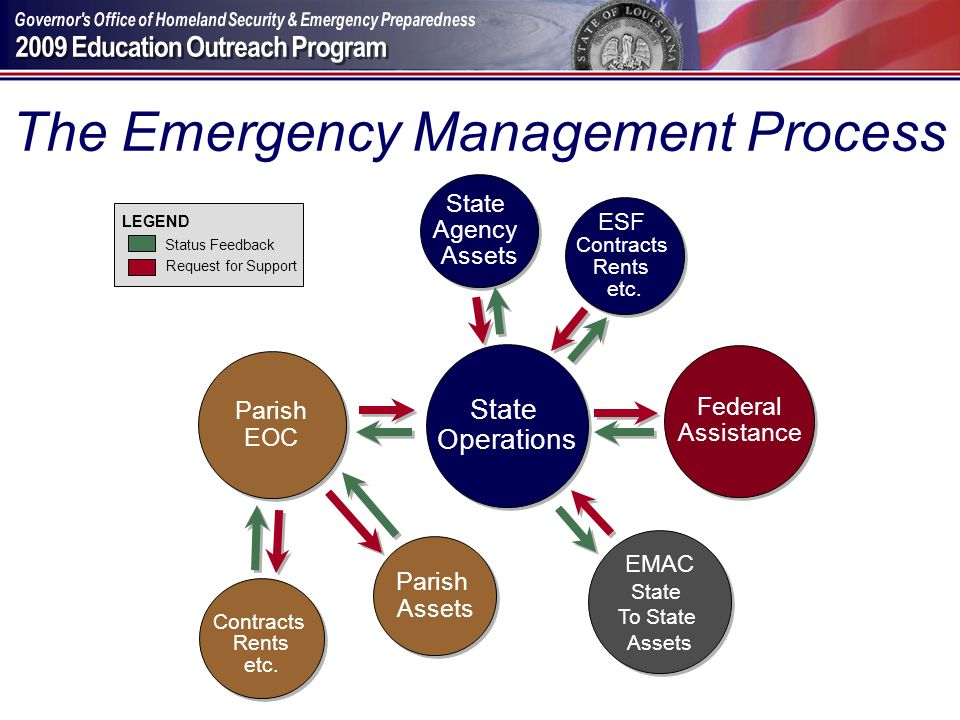 The Emergency Management Process
