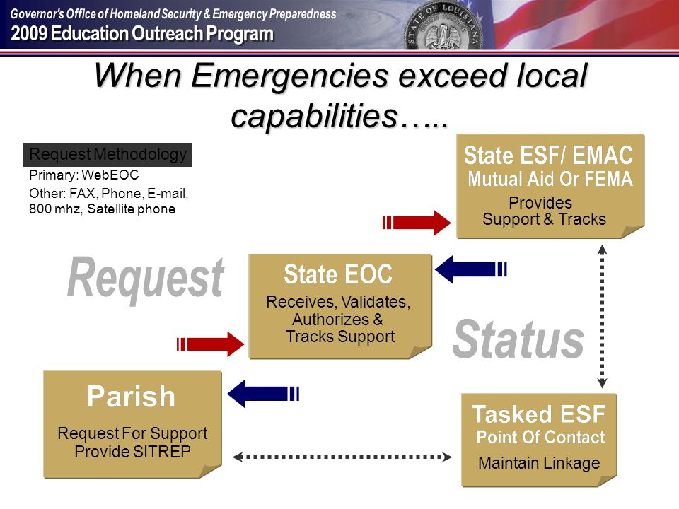 When Emergencies exceed local capabilities…..