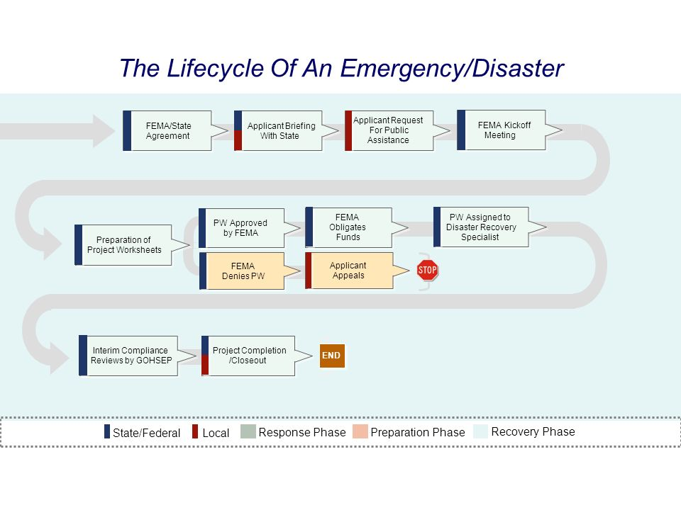 The Lifecycle Of An Emergency/Disaster