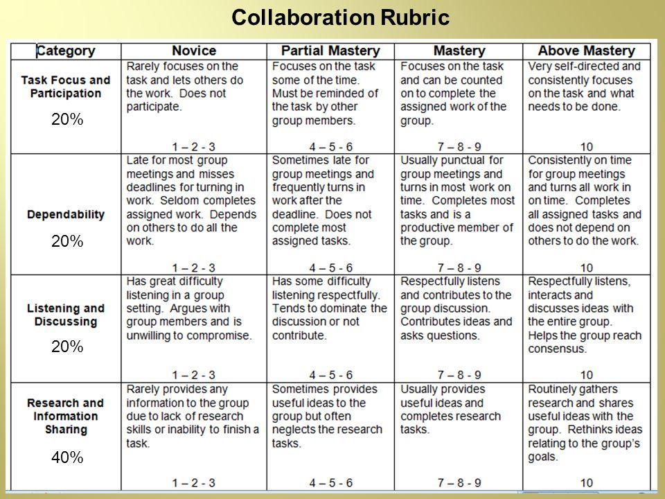 Collaboration Rubric 20% 20% 20% 40%