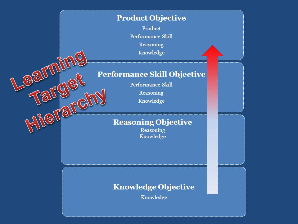 Performance Skill Objective